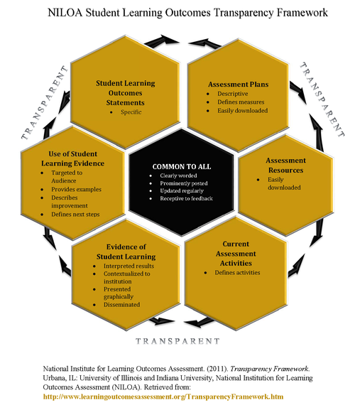 Transparency Framework Graphic Current